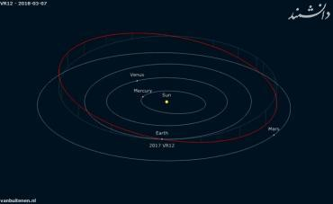 asteroid 2017 VR12 orbit e1518866051333
